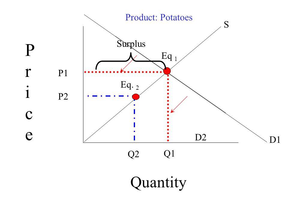 PricePrice Quantity D1 D2 S Eq 1 Eq. 2 P1 Q1 P2 Q2 Product: Potatoes Surplus