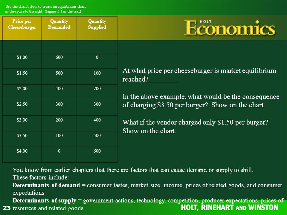 23 Use the chart below to create an equilibrium chart in the space to the right. (Figure 5.1 in the text) Price per Cheeseburger Quantity Demanded Qua
