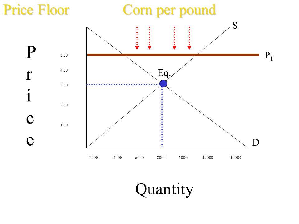 Quantity 5.00 4.00 3.00 2.00 1.00 2000 4000 6000 8000 10000 12000 14000 PricePrice S D Eq. PfPf Price FloorCorn per pound