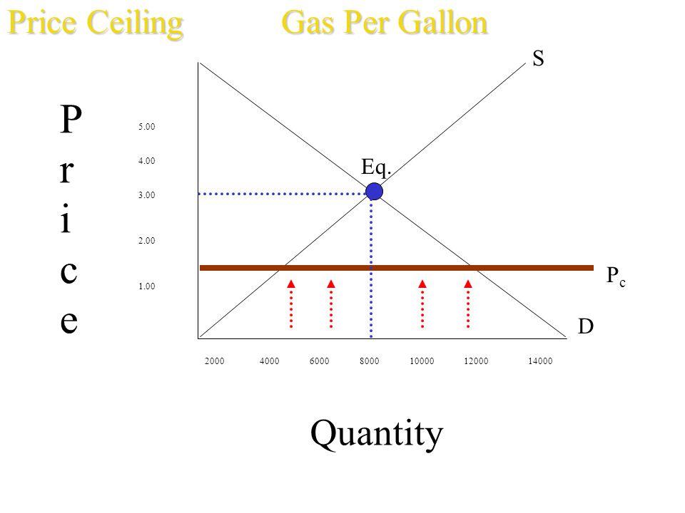 Quantity 5.00 4.00 3.00 2.00 1.00 2000 4000 6000 8000 10000 12000 14000 PricePrice S D Eq. PcPc Price CeilingGas Per Gallon