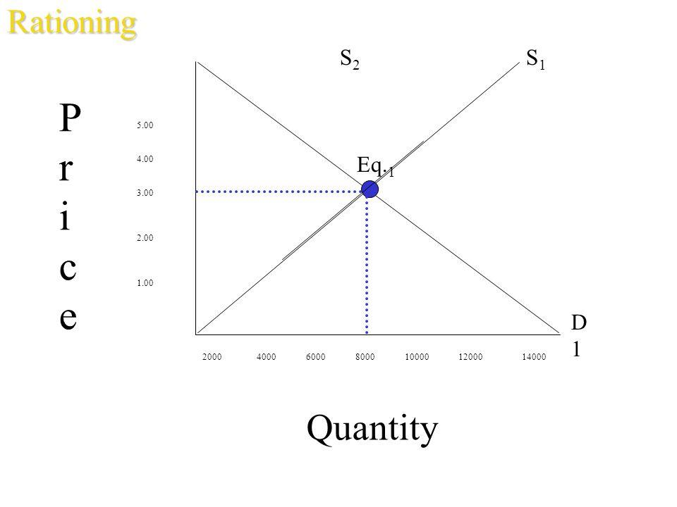 Quantity 5.00 4.00 3.00 2.00 1.00 2000 4000 6000 8000 10000 12000 14000 PricePrice S1S1 D1D1 Eq. 1Rationing S2S2