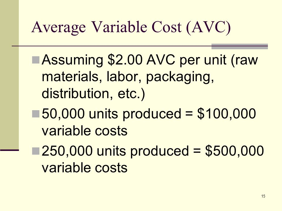 15 Average Variable Cost (AVC) Assuming $2.00 AVC per unit (raw materials, labor, packaging, distribution, etc.) 50,000 units produced = $100,000 variable costs 250,000 units produced = $500,000 variable costs