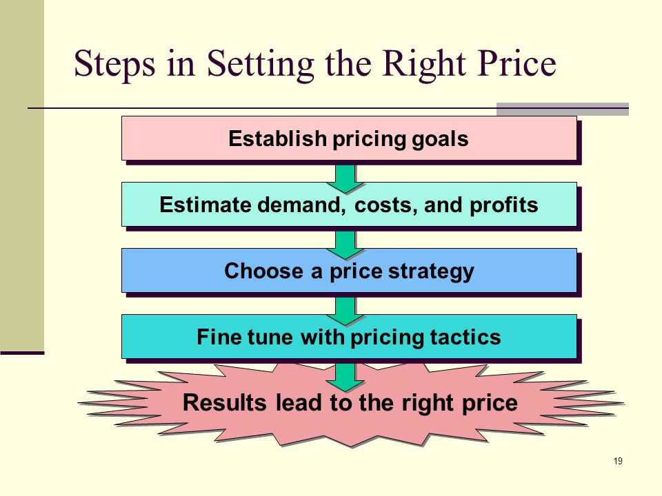 19 Steps in Setting the Right Price Results lead to the right price Fine tune with pricing tactics Choose a price strategy Estimate demand, costs, and profits Establish pricing goals