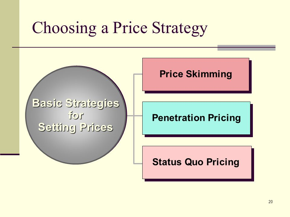 20 Choosing a Price Strategy Basic Strategies for Setting Prices Basic Strategies for Setting Prices Status Quo Pricing Price Skimming Penetration Pricing