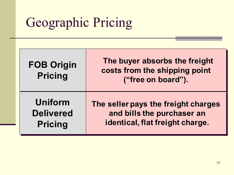 31 Geographic Pricing FOB Origin Pricing FOB Origin Pricing The buyer absorbs the freight costs from the shipping point (free on board).