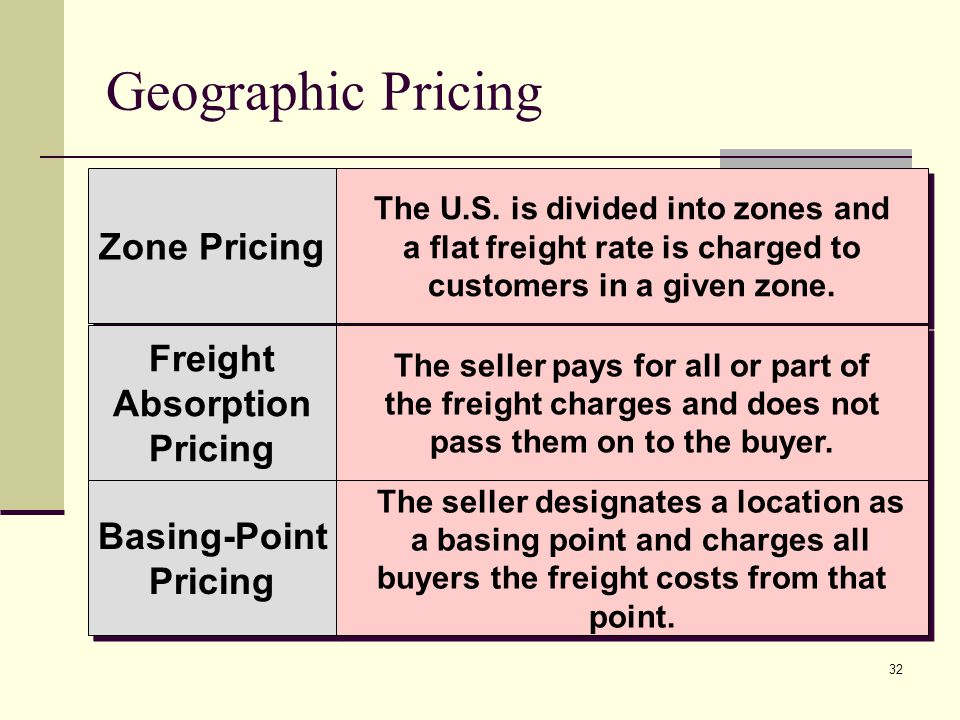 32 Geographic Pricing Zone Pricing Freight Absorption Pricing Freight Absorption Pricing Basing-Point Pricing Basing-Point Pricing The U.S. is divided