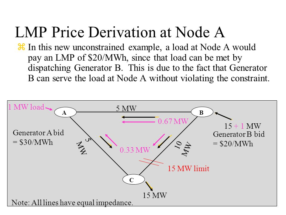 LMP Price Derivation at Node A zIn this new unconstrained example, a load at Node A would pay an LMP of $20/MWh, since that load can be met by dispatc