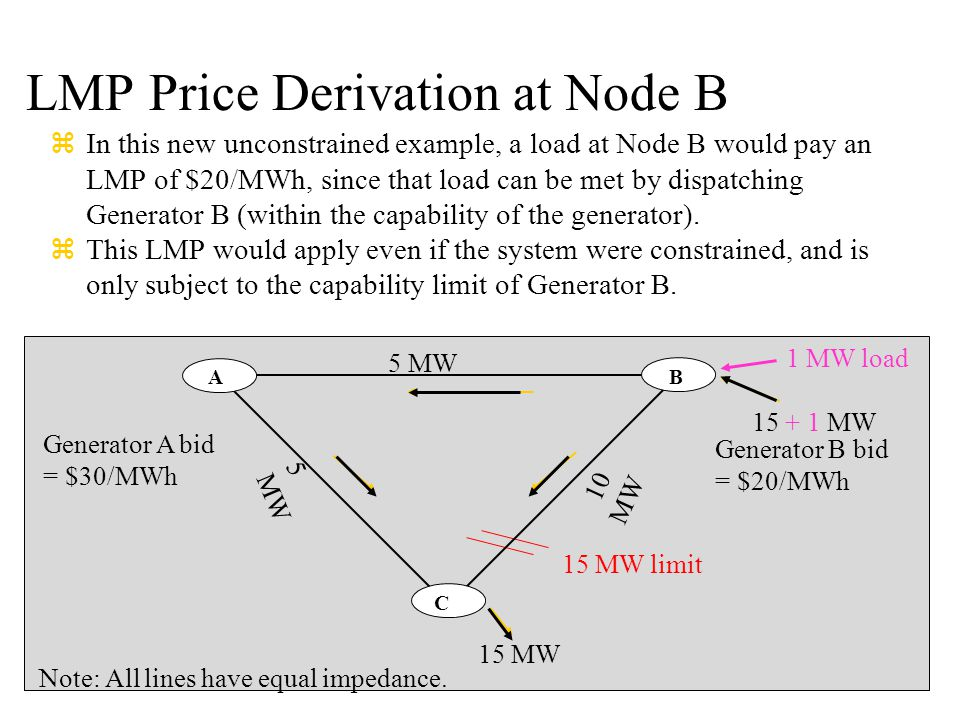 LMP Price Derivation at Node B zIn this new unconstrained example, a load at Node B would pay an LMP of $20/MWh, since that load can be met by dispatc