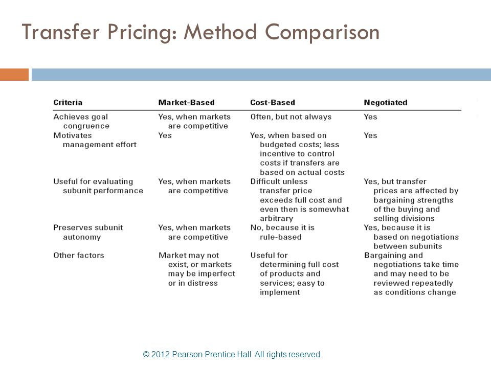 Transfer Pricing: Method Comparison © 2012 Pearson Prentice Hall. All rights reserved.
