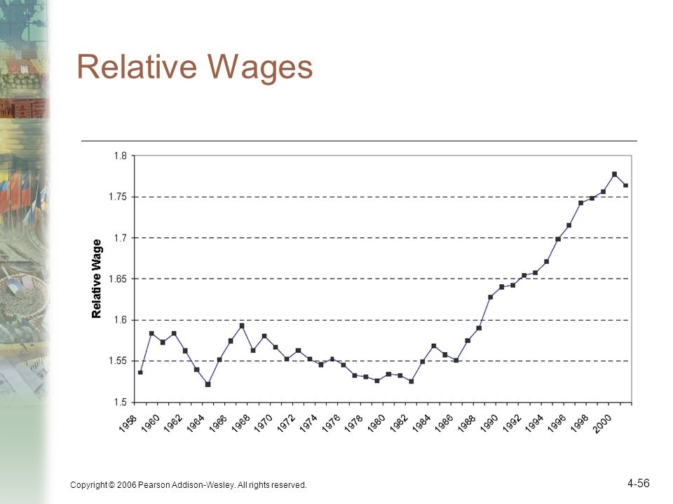 Relative Wages Copyright © 2006 Pearson Addison-Wesley. All rights reserved. 4-56