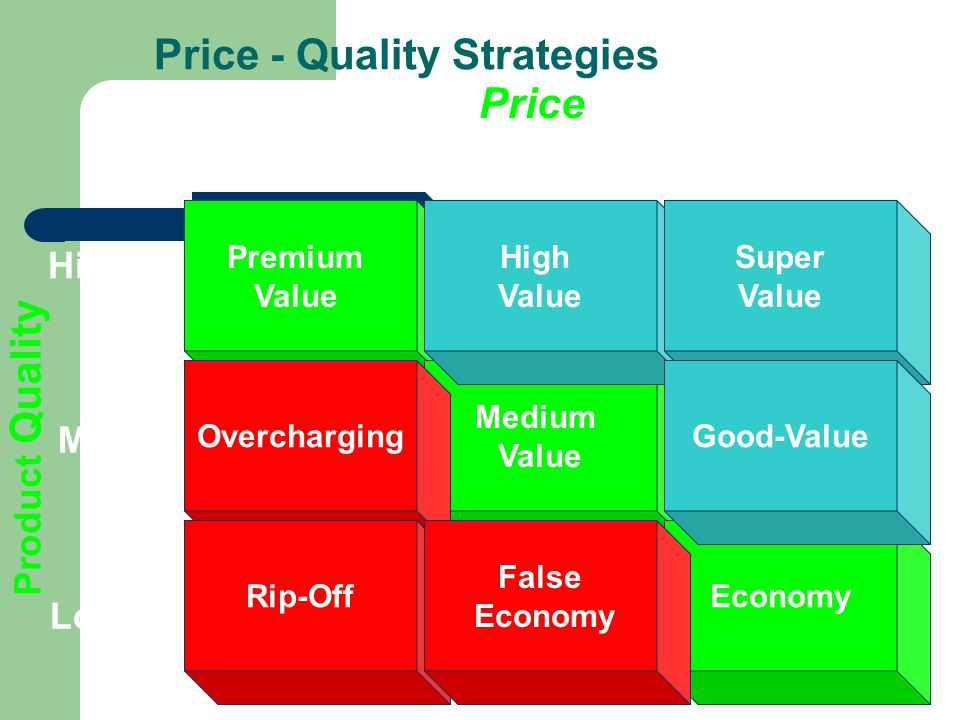 Price High Medium Low High Low Product Quality Med Premium Value Premium Value Medium Value Economy Overcharging Rip-Off False Economy High Value Super Value Good-Value Price - Quality Strategies