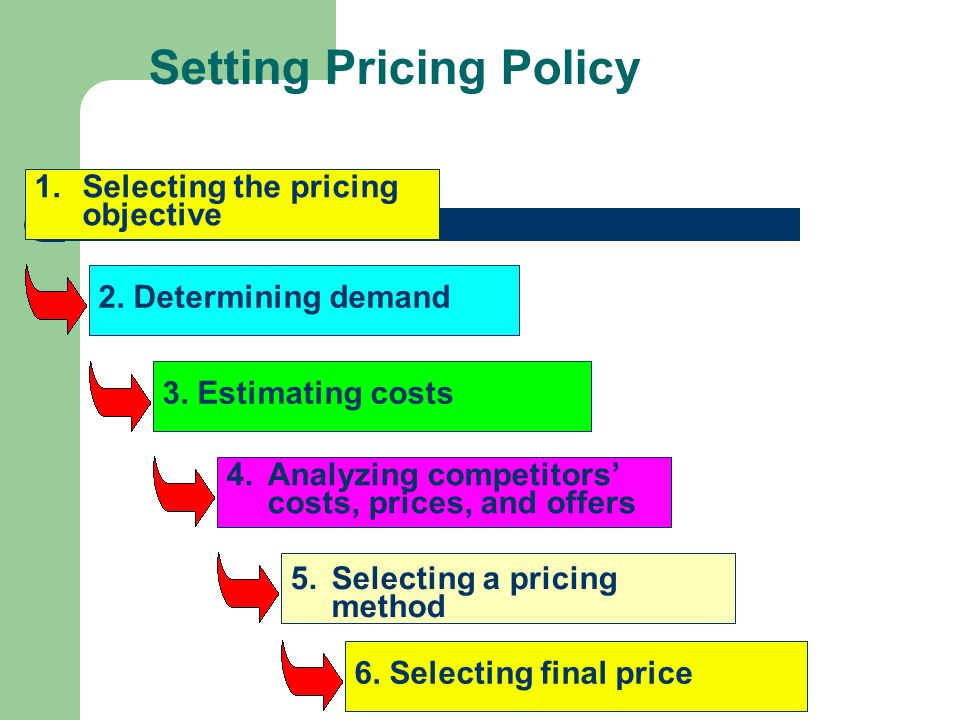 Setting Pricing Policy 1.Selecting the pricing objective 2.