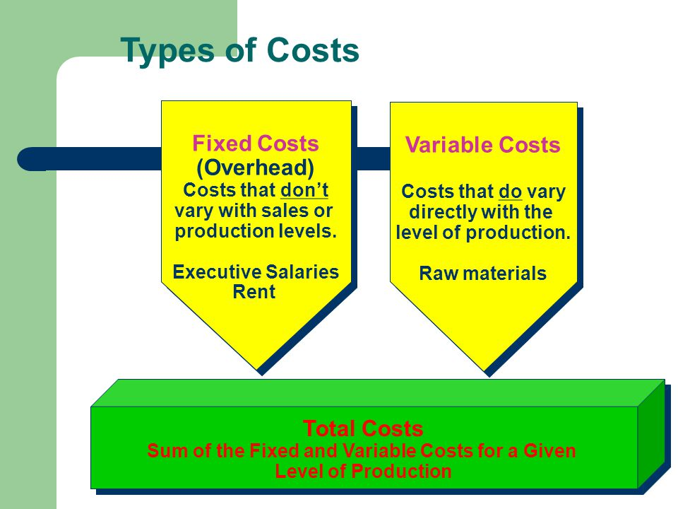 Types of Costs Total Costs Sum of the Fixed and Variable Costs for a Given Level of Production Total Costs Sum of the Fixed and Variable Costs for a Given Level of Production Fixed Costs (Overhead) Costs that dont vary with sales or production levels.