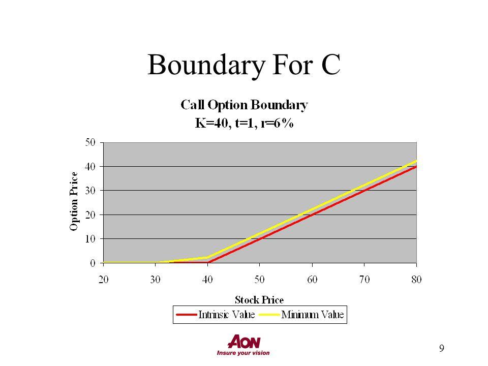 9 Boundary For C
