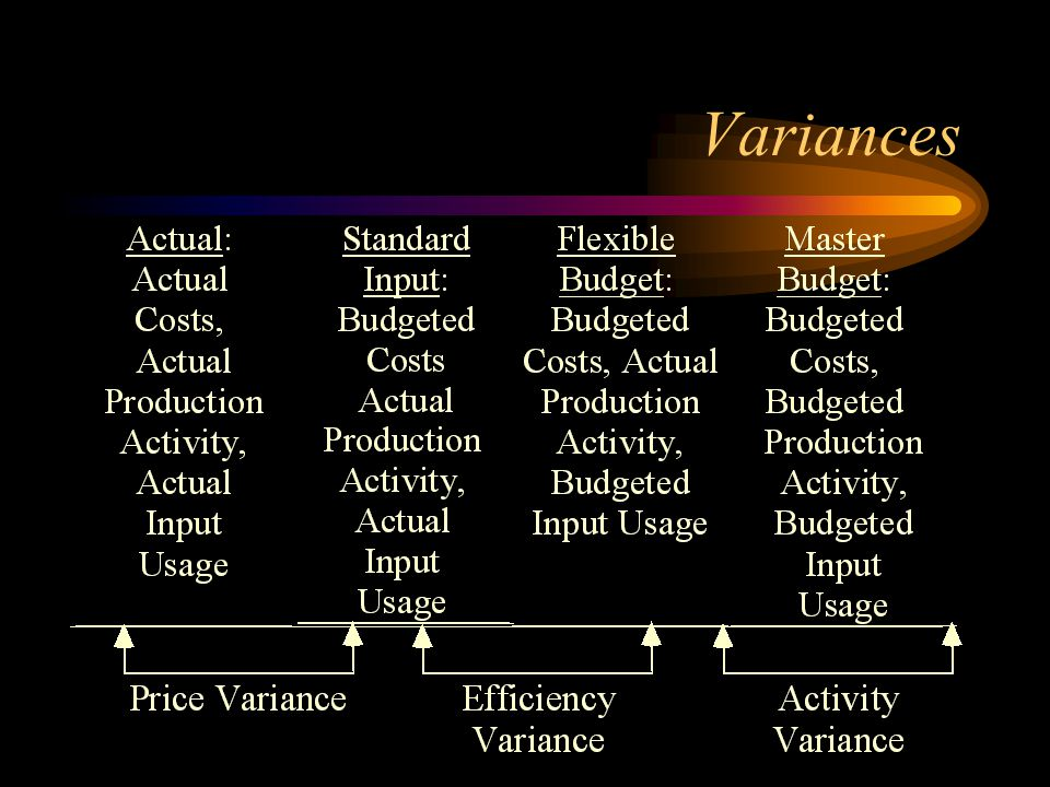 Variable cost variances Direct materials –price variance: usage price variance purchase price variance (actual price - std.