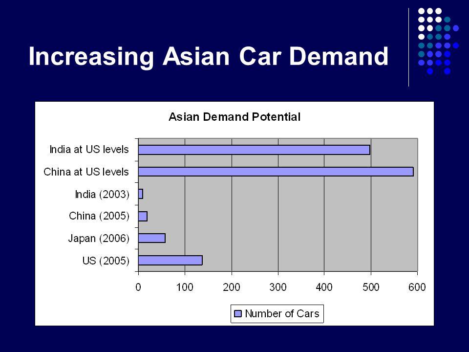 Increasing Asian Car Demand