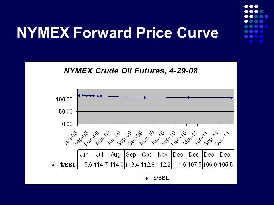 NYMEX Forward Price Curve
