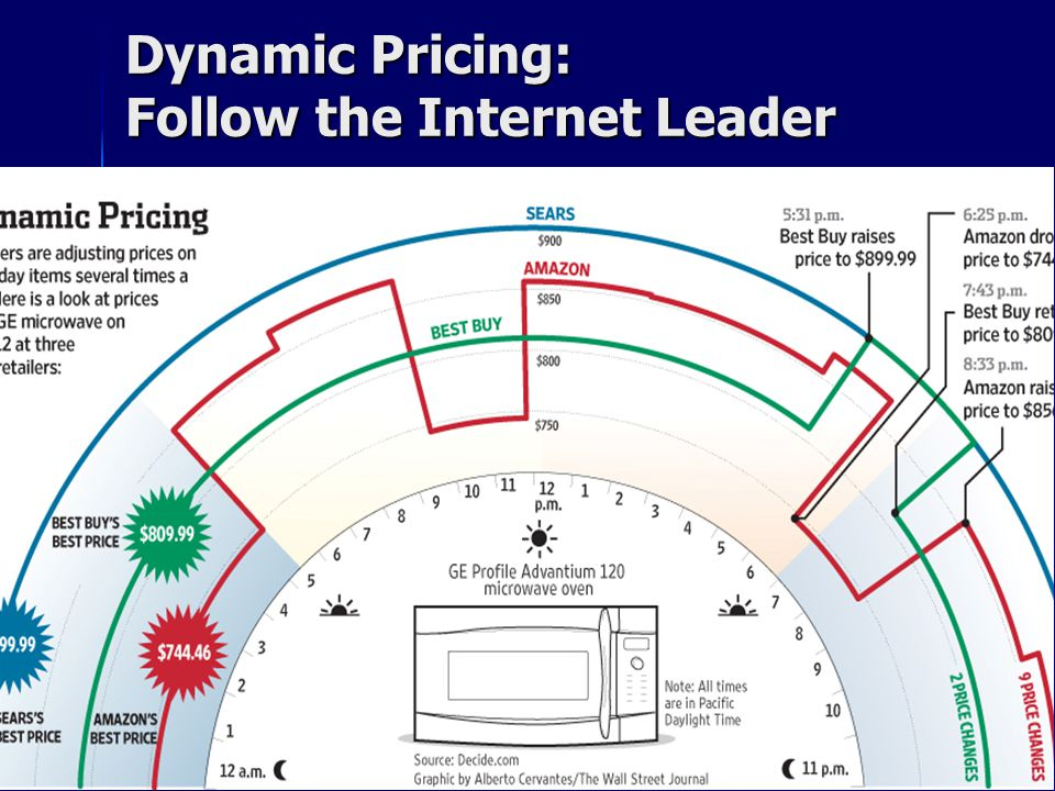 Dynamic Pricing: Follow the Internet Leader