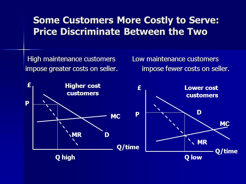Some Customers More Costly to Serve: Price Discriminate Between the Two High maintenance customers Low maintenance customers High maintenance customers Low maintenance customers impose greater costs on seller.impose fewer costs on seller.