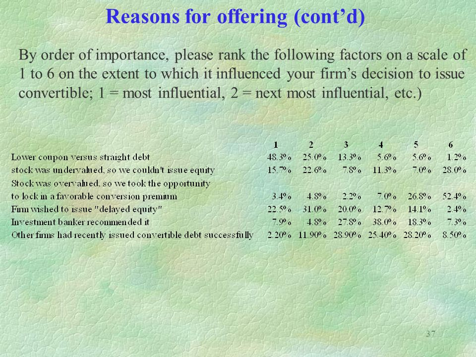 37 Reasons for offering (contd) By order of importance, please rank the following factors on a scale of 1 to 6 on the extent to which it influenced your firms decision to issue convertible; 1 = most influential, 2 = next most influential, etc.)