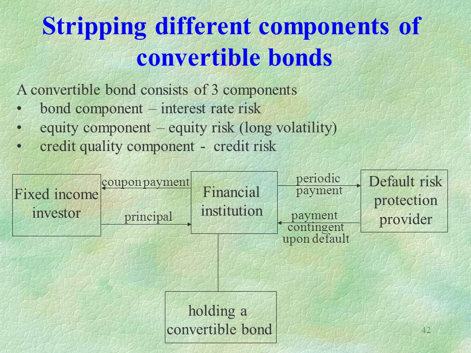 42 Stripping different components of convertible bonds A convertible bond consists of 3 components bond component – interest rate risk equity component – equity risk (long volatility) credit quality component - credit risk holding a convertible bond Fixed income investor Financial institution Default risk protection provider coupon payment principal periodic payment contingent upon default