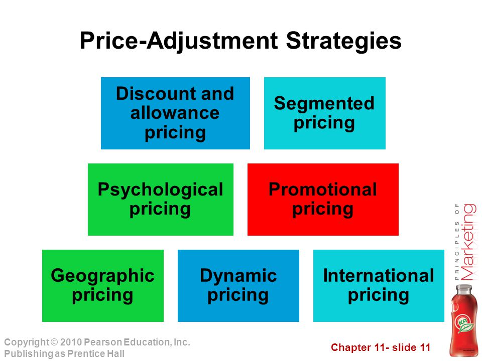 Chapter 11- slide 11 Copyright © 2010 Pearson Education, Inc. Publishing as Prentice Hall Price-Adjustment Strategies Discount and allowance pricing S