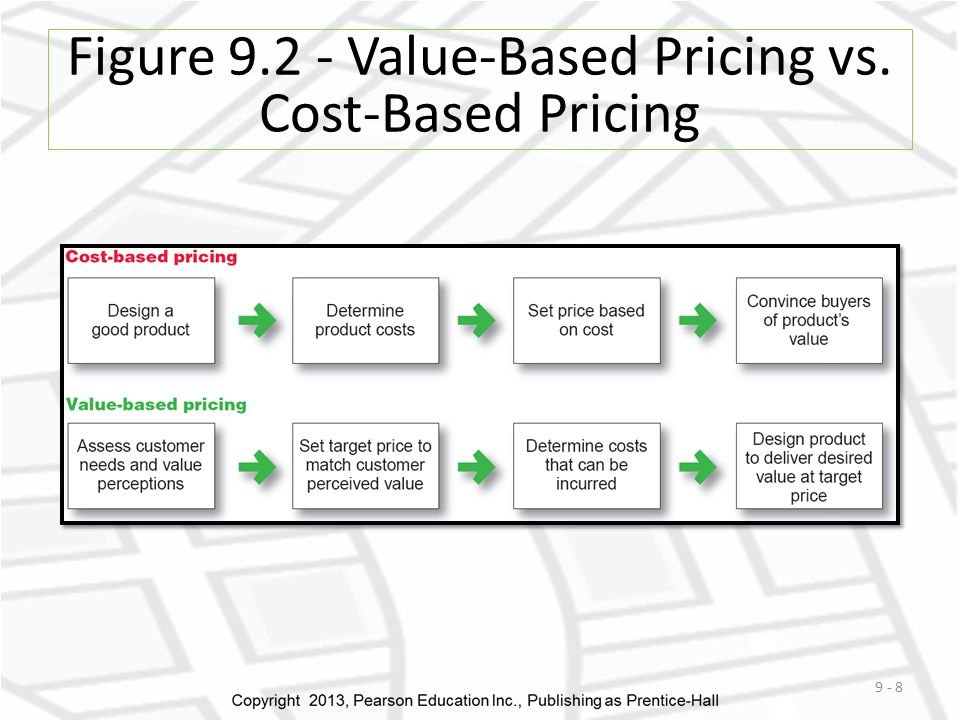 Figure 9.2 - Value-Based Pricing vs. Cost-Based Pricing 9 - 8
