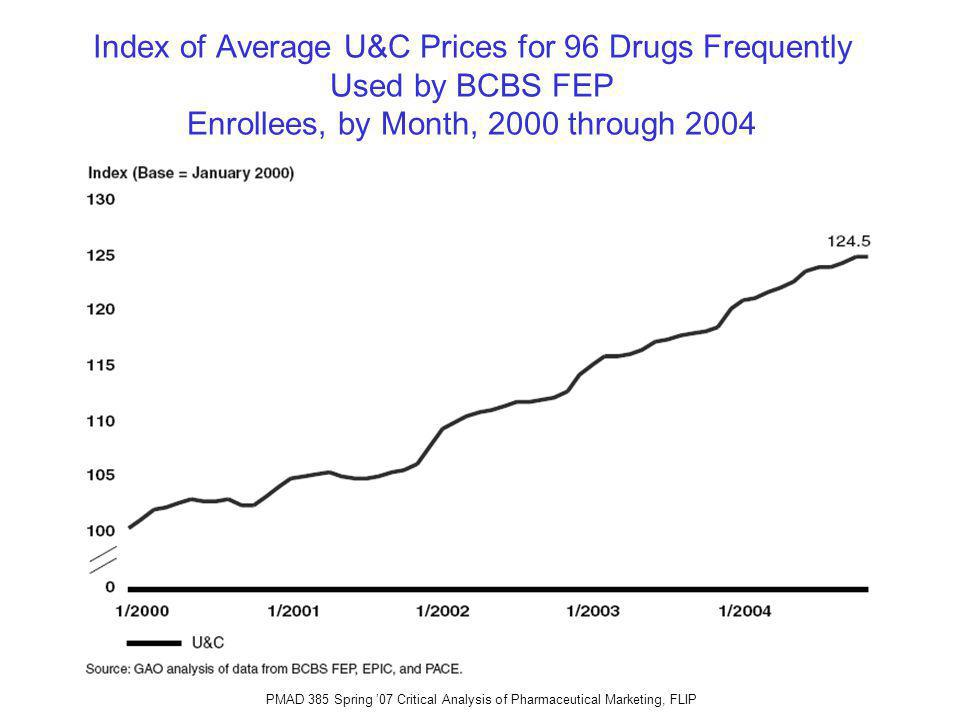 PMAD 385 Spring 07 Critical Analysis of Pharmaceutical Marketing, FLIP Index of Average U&C Prices for 96 Drugs Frequently Used by BCBS FEP Enrollees, by Month, 2000 through 2004