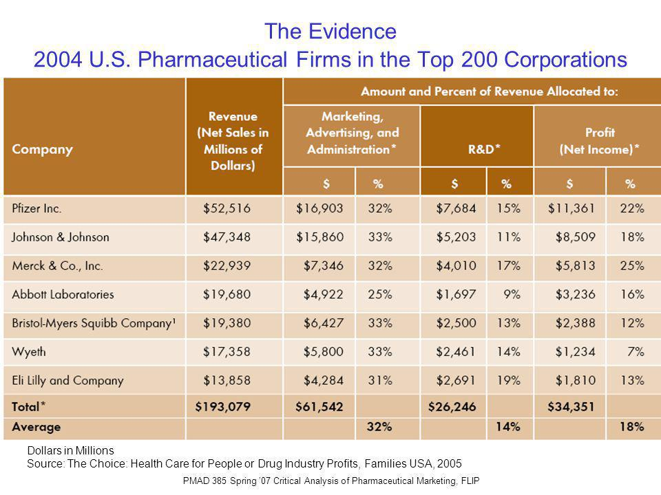 PMAD 385 Spring 07 Critical Analysis of Pharmaceutical Marketing, FLIP The Evidence 2004 U.S.