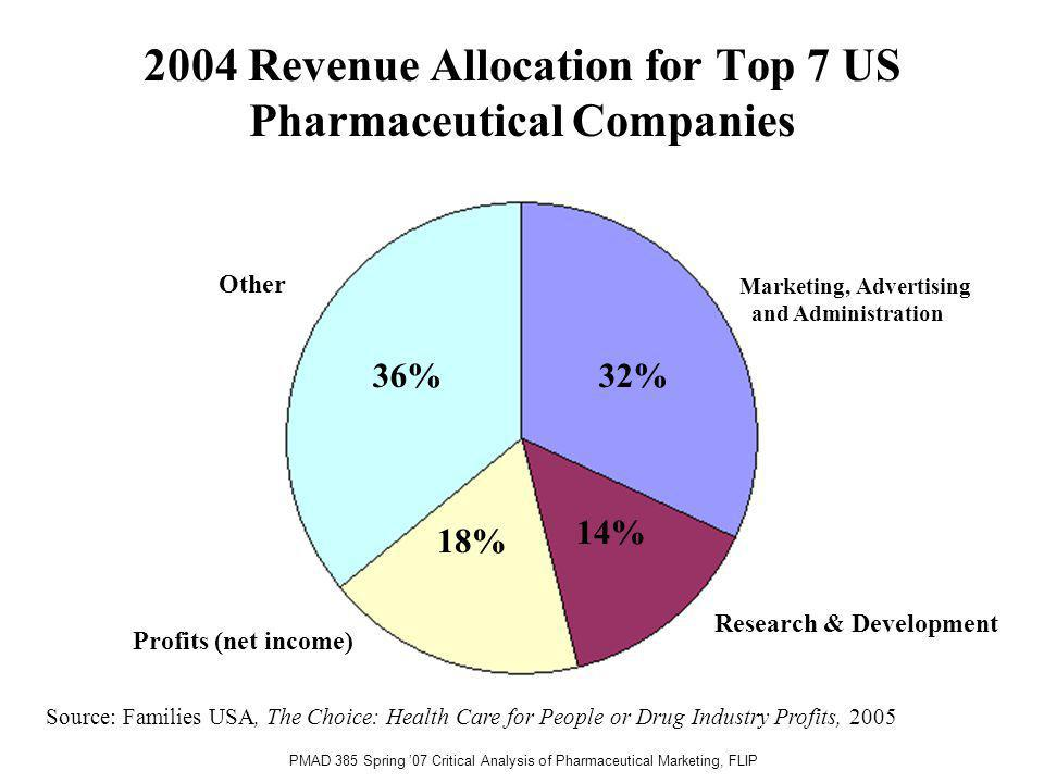 PMAD 385 Spring 07 Critical Analysis of Pharmaceutical Marketing, FLIP Marketing, Advertising and Administration 32% 14% 18% 36% Research & Development Profits (net income) Other Source: Families USA, The Choice: Health Care for People or Drug Industry Profits, 2005 2004 Revenue Allocation for Top 7 US Pharmaceutical Companies