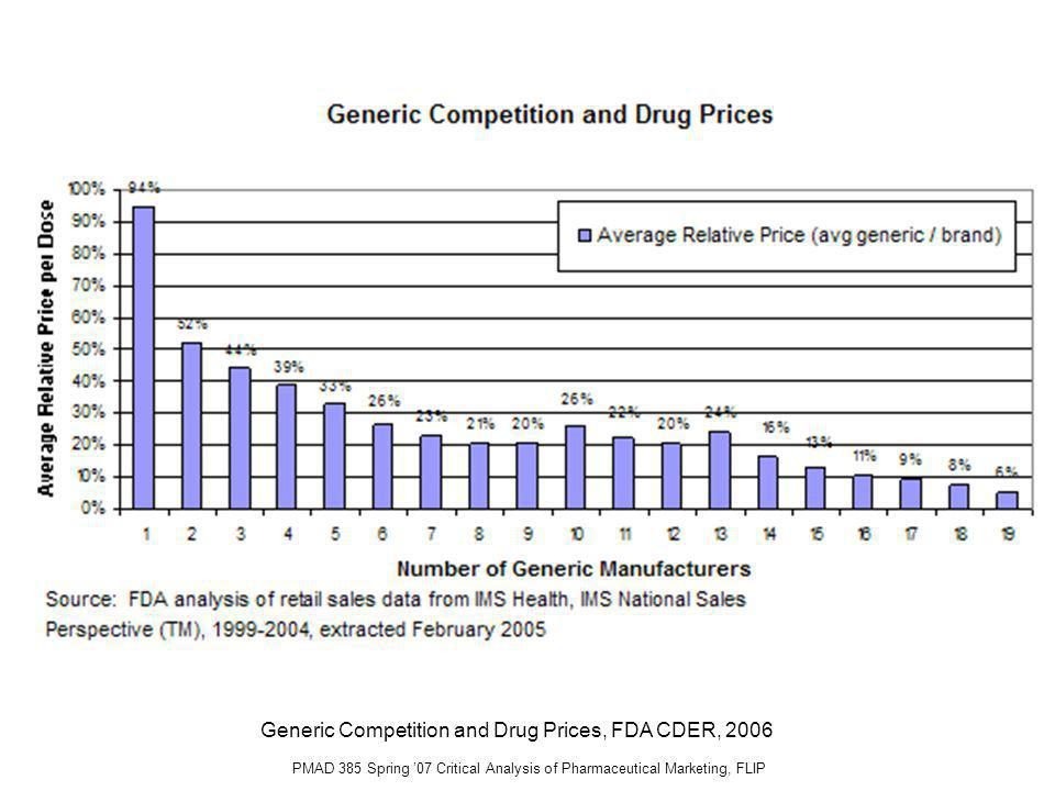 PMAD 385 Spring 07 Critical Analysis of Pharmaceutical Marketing, FLIP Generic Competition and Drug Prices, FDA CDER, 2006