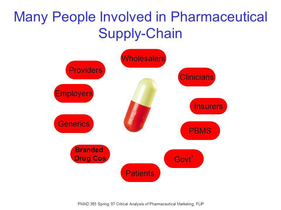 PMAD 385 Spring 07 Critical Analysis of Pharmaceutical Marketing, FLIP Many People Involved in Pharmaceutical Supply-Chain Wholesalers Generics Branded Drug Cos PBMS Insurers Clinicians Patients Providers Employers Govt