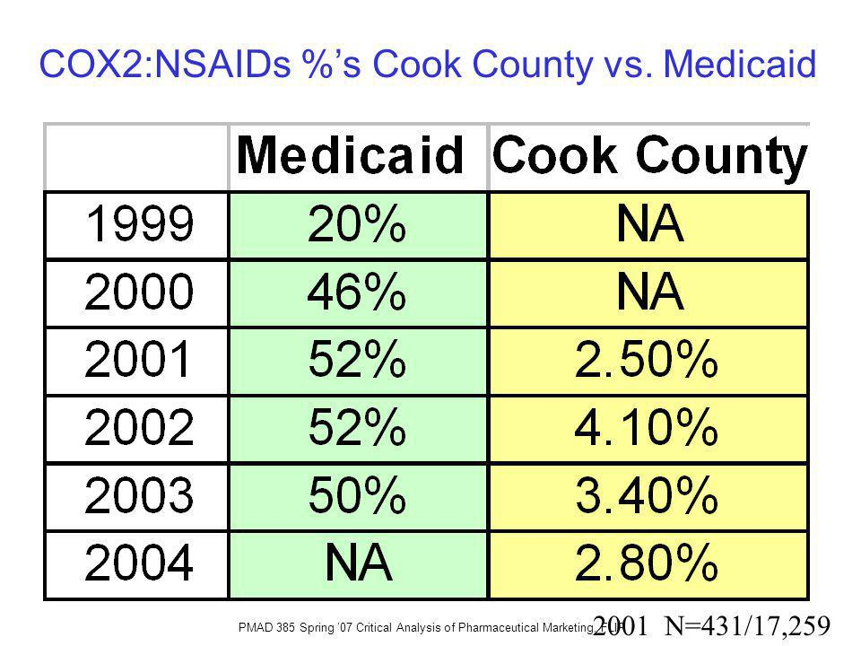 COX2:NSAIDs %s Cook County vs. Medicaid 2001 N=431/17,259