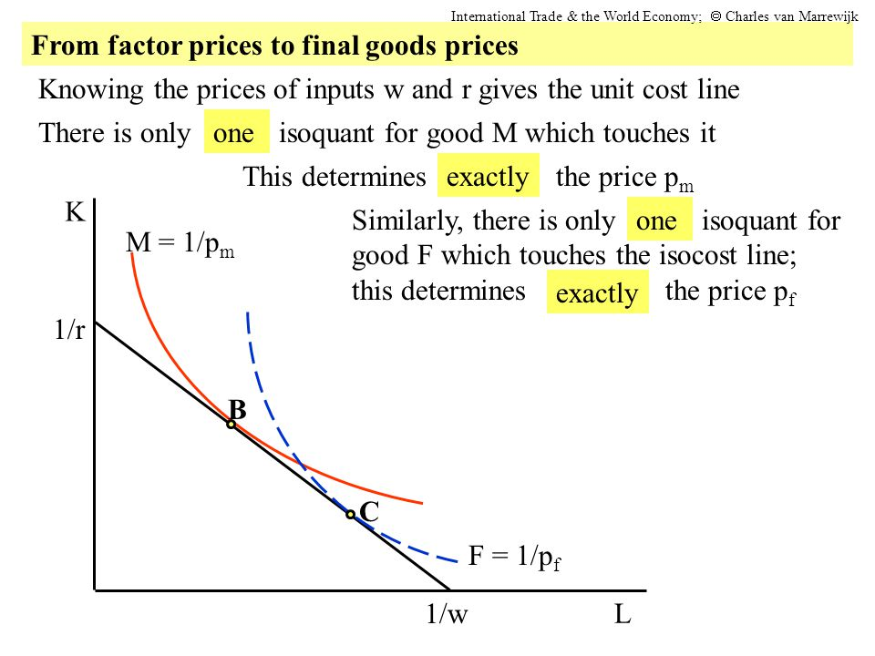 Knowing the prices of inputs w and r gives the unit cost line There is only isoquant for good M which touches it L K 1/r 1/w M = 1/p m B F = 1/p f C T
