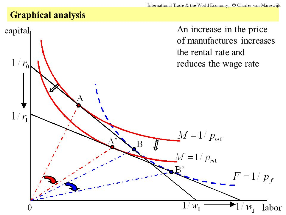 Graphical analysis International Trade & the World Economy; Charles van Marrewijk An increase in the price of manufactures increases the rental rate a