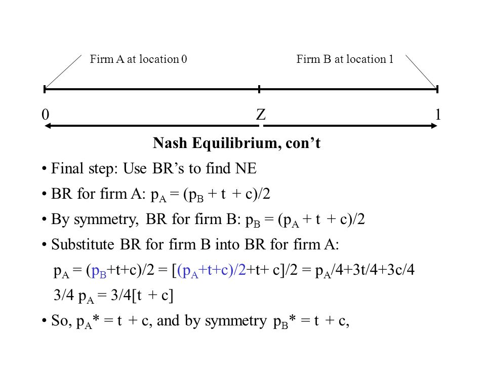 Firm A at location 0Firm B at location 1 01 Nash Equilibrium, cont Final step: Use BRs to find NE BR for firm A: p A = (p B + t + c)/2 By symmetry, BR for firm B: p B = (p A + t + c)/2 Substitute BR for firm B into BR for firm A: p A = (p B +t+c)/2 = [(p A +t+c)/2+t+ c]/2 = p A /4+3t/4+3c/4 3/4 p A = 3/4[t + c] So, p A * = t + c, and by symmetry p B * = t + c, Z