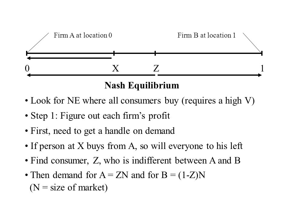 Firm A at location 0Firm B at location 1 01 Nash Equilibrium Look for NE where all consumers buy (requires a high V) Step 1: Figure out each firms profit First, need to get a handle on demand If person at X buys from A, so will everyone to his left X Find consumer, Z, who is indifferent between A and B Z Then demand for A = ZN and for B = (1-Z)N (N = size of market)