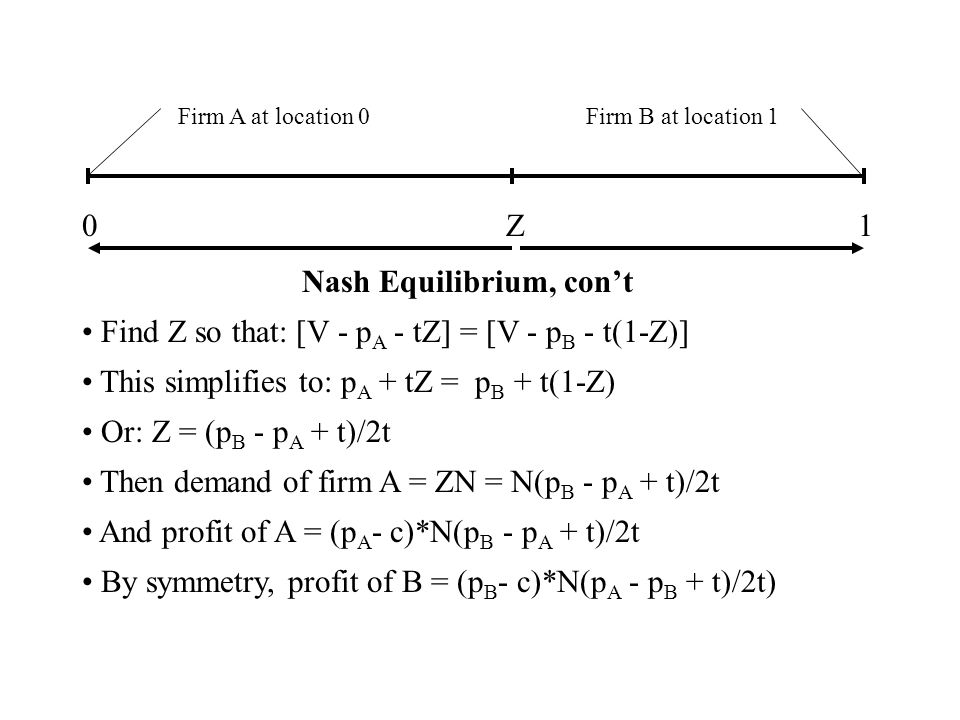 Firm A at location 0Firm B at location 1 01 Nash Equilibrium, cont Find Z so that: [V - p A - tZ] = [V - p B - t(1-Z)] This simplifies to: p A + tZ = p B + t(1-Z) Or: Z = (p B - p A + t)/2t Then demand of firm A = ZN = N(p B - p A + t)/2t And profit of A = (p A - c)*N(p B - p A + t)/2t By symmetry, profit of B = (p B - c)*N(p A - p B + t)/2t) Z