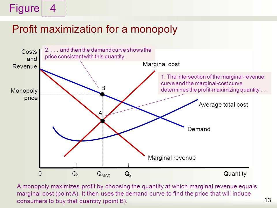 Figure Profit maximization for a monopoly 4 13 Costs and Revenue A monopoly maximizes profit by choosing the quantity at which marginal revenue equals