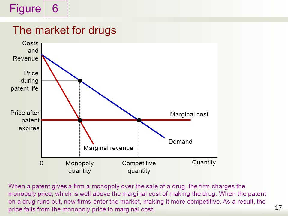 Figure The market for drugs 6 17 Costs and Revenue When a patent gives a firm a monopoly over the sale of a drug, the firm charges the monopoly price,