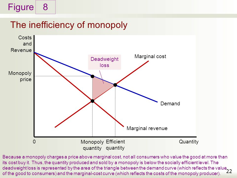 Figure The inefficiency of monopoly 8 22 Costs and Revenue Because a monopoly charges a price above marginal cost, not all consumers who value the goo