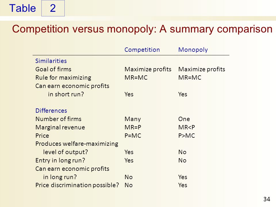 Table Competition versus monopoly: A summary comparison 2 34 CompetitionMonopoly Similarities Goal of firms Rule for maximizing Can earn economic prof