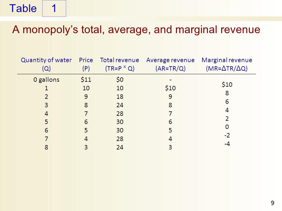 Table A monopolys total, average, and marginal revenue 1 9 Quantity of water (Q) Price (P) Total revenue (TR=P ˣ Q) Average revenue (AR=TR/Q) Marginal