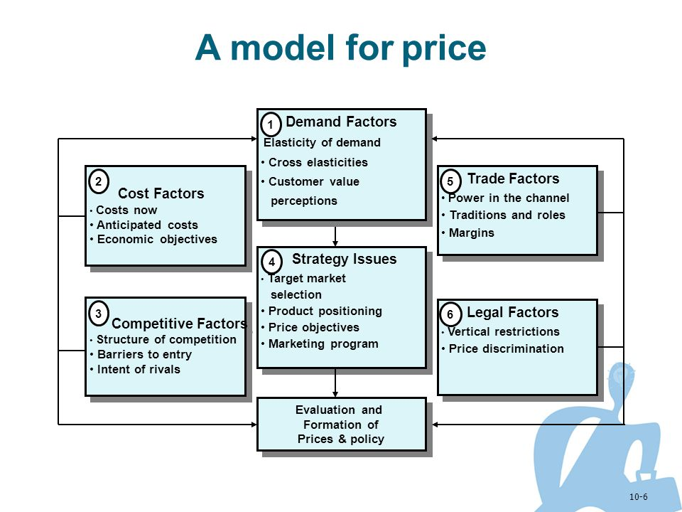 10-6 A model for price Evaluation and Formation of Prices & policy Evaluation and Formation of Prices & policy Demand Factors Elasticity of demand Cro
