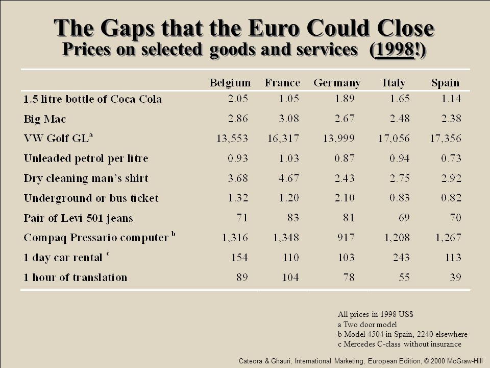 © 2005 Prentice Hall11-4 The Gaps that the Euro Could Close Prices on selected goods and services (1998!) All prices in 1998 US$ a Two door model b Mo