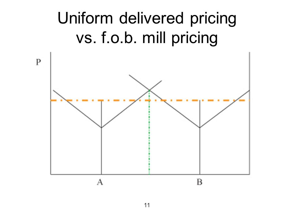 11 Uniform delivered pricing vs. f.o.b. mill pricing