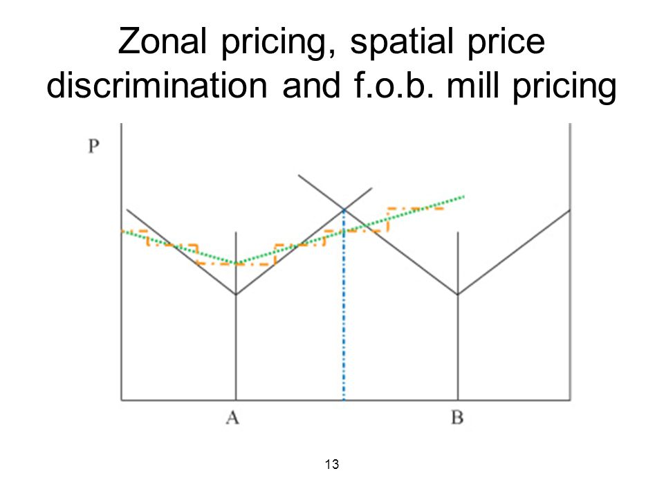 13 Zonal pricing, spatial price discrimination and f.o.b. mill pricing