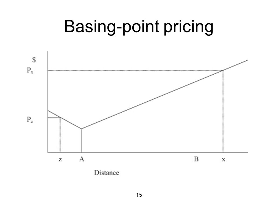 15 Basing-point pricing