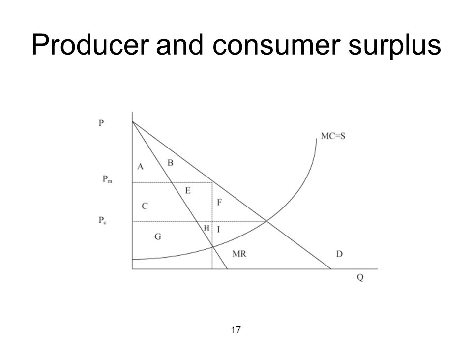 17 Producer and consumer surplus