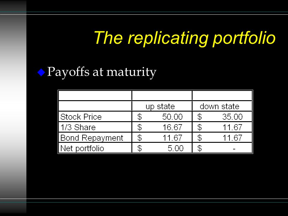 The replicating portfolio Payoffs at maturity